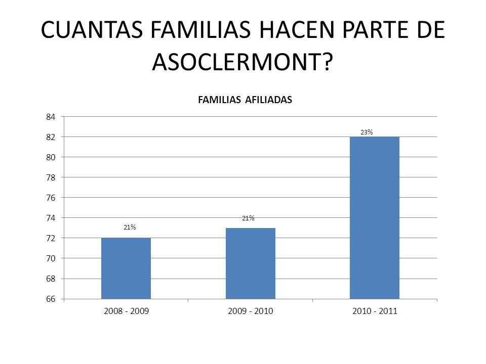CUANTAS FAMILIAS HACEN PARTE DE ASOCLERMONT?