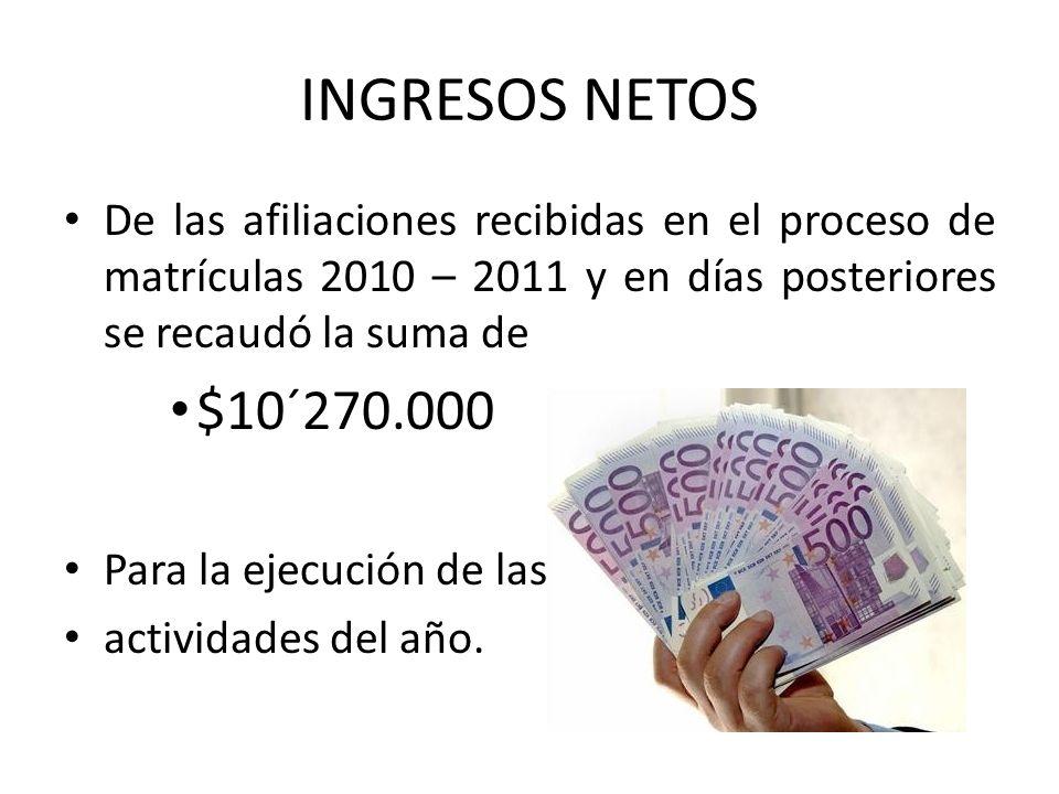 INGRESOS NETOS De las afiliaciones recibidas en el proceso de matrículas 2010 – 2011 y en días posteriores se recaudó la suma de $10´270.000 Para la ejecución de las actividades del año.