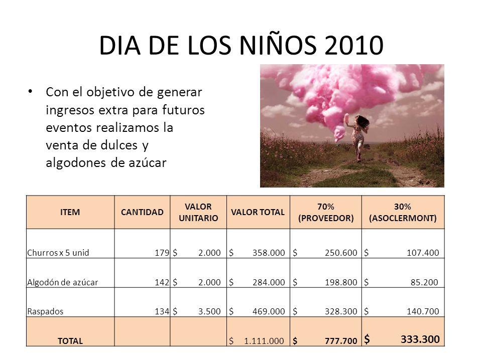 DIA DE LOS NIÑOS 2010 Con el objetivo de generar ingresos extra para futuros eventos realizamos la venta de dulces y algodones de azúcar ITEMCANTIDAD VALOR UNITARIO VALOR TOTAL 70% (PROVEEDOR) 30% (ASOCLERMONT) Churros x 5 unid179 $ 2.000 $ 358.000 $ 250.600 $ 107.400 Algodón de azúcar142 $ 2.000 $ 284.000 $ 198.800 $ 85.200 Raspados134 $ 3.500 $ 469.000 $ 328.300 $ 140.700 TOTAL $ 1.111.000 $ 777.700 $ 333.300