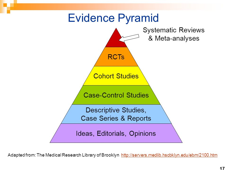 17 RCTs Cohort Studies Case-Control Studies Descriptive Studies, Case Series & Reports Ideas, Editorials, Opinions Systematic Reviews & Meta-analyses Evidence Pyramid Adapted from: The Medical Research Library of Brooklyn, http://servers.medlib.hscbklyn.edu/ebm/2100.htmhttp://servers.medlib.hscbklyn.edu/ebm/2100.htm