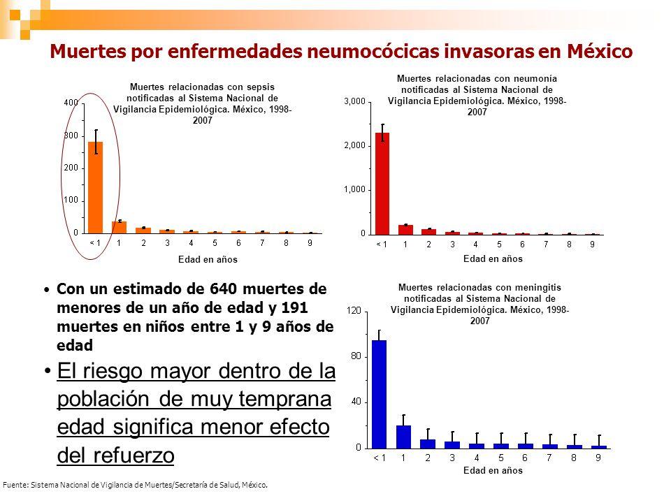 Fuente: Sistema Nacional de Vigilancia de Muertes/Secretaría de Salud, México.