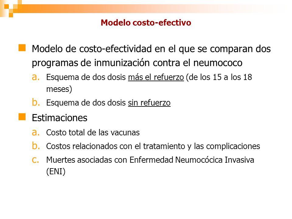 Modelo costo-efectivo Modelo de costo-efectividad en el que se comparan dos programas de inmunización contra el neumococo a.