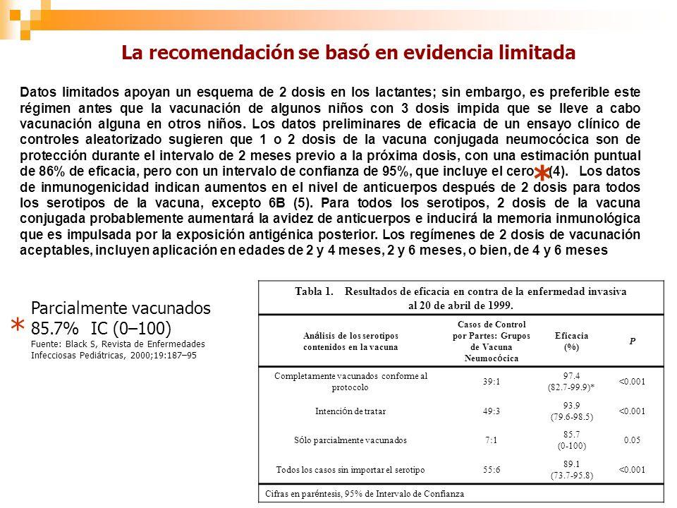 Parcialmente vacunados 85.7% IC (0–100) Fuente: Black S, Revista de Enfermedades Infecciosas Pediátricas, 2000;19:187–95 * * La recomendación se basó en evidencia limitada Datos limitados apoyan un esquema de 2 dosis en los lactantes; sin embargo, es preferible este régimen antes que la vacunación de algunos niños con 3 dosis impida que se lleve a cabo vacunación alguna en otros niños.