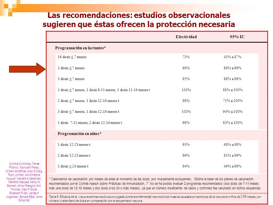 Las recomendaciones: estudios observacionales sugieren que éstas ofrecen la protección necesaria Efectividad95% IC Programaci ó n en lactantes* 16 dosis < 7 meses73%43% a 87% 2 dosis < 7 meses96%88% a 99% 3 dosis < 7 meses95%88% a 98% 1 dosis < 7 meses, 1 dosis 8-11 meses, 1 dosis 12-16 meses t100%88% a 100% 2 dosis < 7 meses, 1 dosis 12-16 meses t98%75% a 100% 3 dosis < 7 meses, 1 dosis 12-16 meses t100%94% a 100% 1 dosis 7-11 meses, 2 dosis 12-16 meses t98%83% a 100% Programación en niños* 1 dosis 12-23 meses t93%68% a 98% 2 dosis 12-23 meses t96%81% a 99% 1 dosis > 24 meses t94%49% a 99% * Calendarios de vacunación por meses de edad al momento de las dosis, son mutuamente excluyentes.