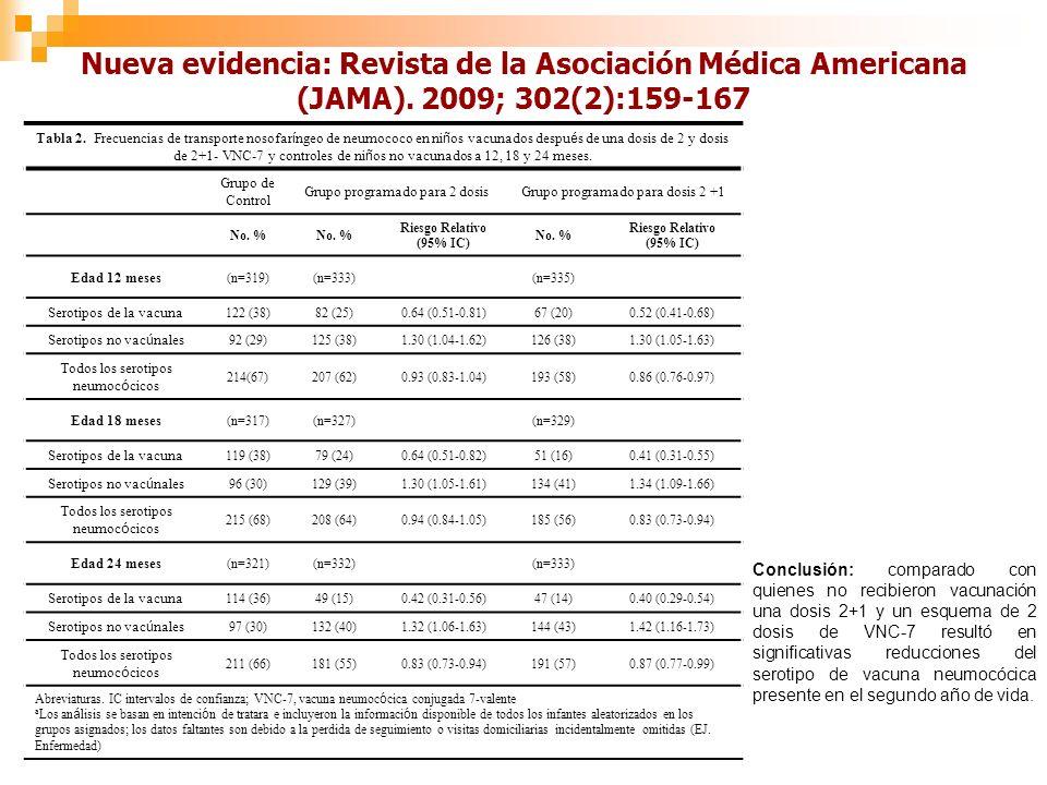 Nueva evidencia: Revista de la Asociación Médica Americana (JAMA).
