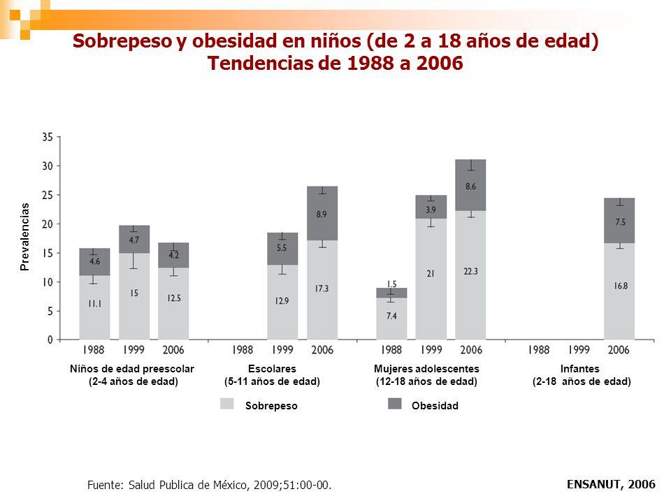 Sobrepeso y obesidad en niños (de 2 a 18 años de edad) Tendencias de 1988 a 2006 ENSANUT, 2006 Fuente: Salud Publica de México, 2009;51:00-00.