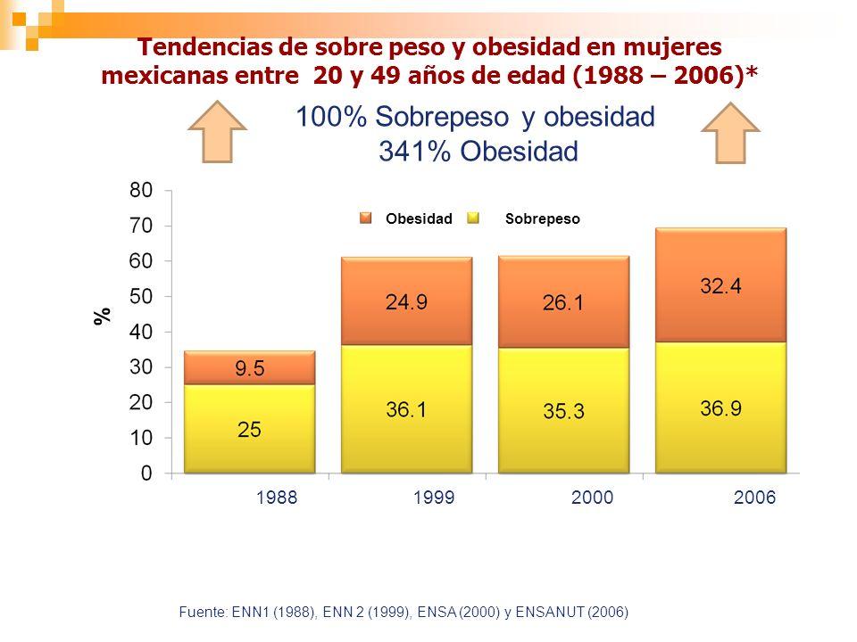 Tendencias de sobre peso y obesidad en mujeres mexicanas entre 20 y 49 años de edad (1988 – 2006)* % 19881999 Fuente: ENN1 (1988), ENN 2 (1999), ENSA (2000) y ENSANUT (2006) 20002006 100% Sobrepeso y obesidad 341% Obesidad ObesidadSobrepeso
