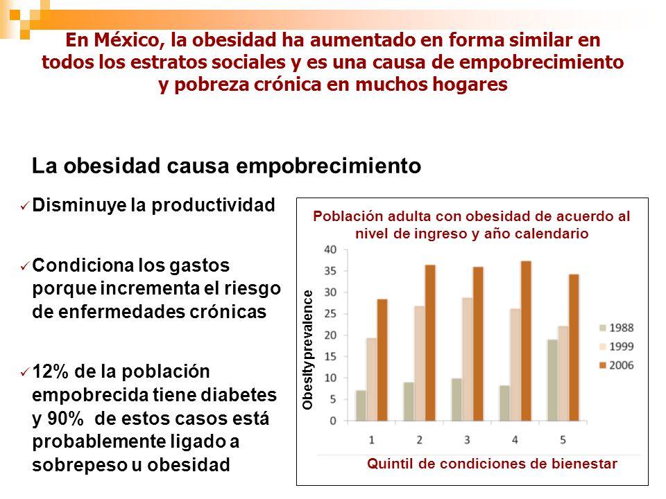 En México, la obesidad ha aumentado en forma similar en todos los estratos sociales y es una causa de empobrecimiento y pobreza crónica en muchos hogares Disminuye la productividad Condiciona los gastos porque incrementa el riesgo de enfermedades crónicas 12% de la población empobrecida tiene diabetes y 90% de estos casos está probablemente ligado a sobrepeso u obesidad Quintil de condiciones de bienestar Obesity prevalence Población adulta con obesidad de acuerdo al nivel de ingreso y año calendario La obesidad causa empobrecimiento