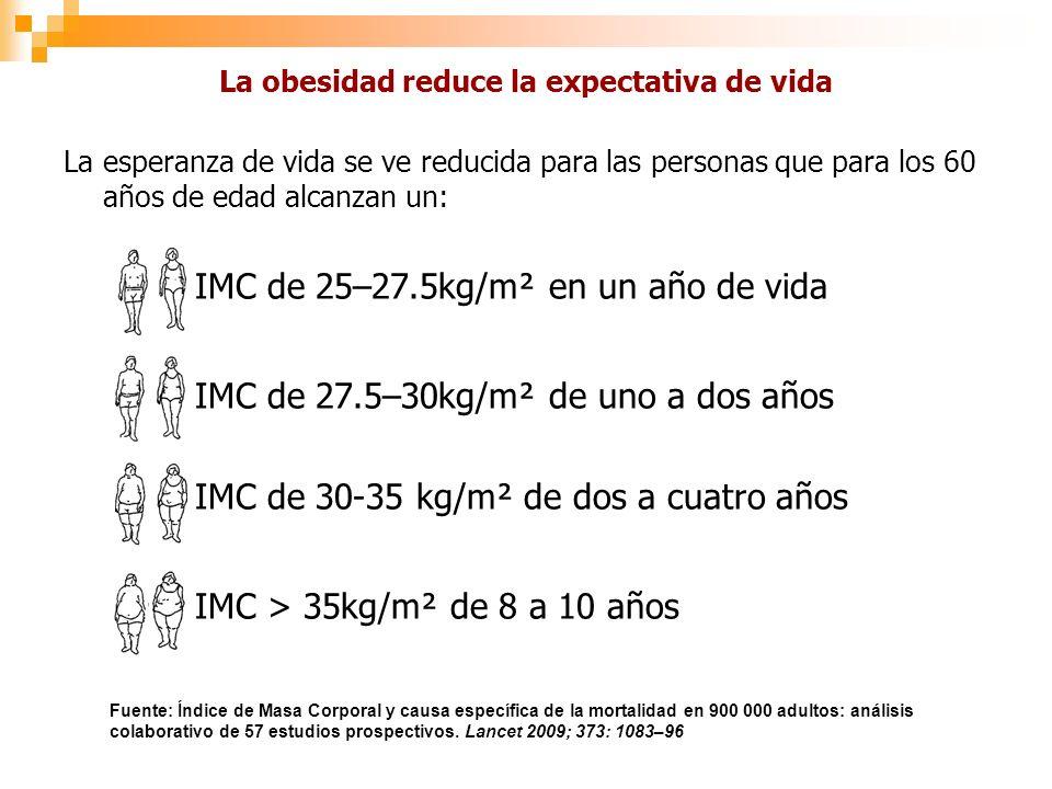La obesidad reduce la expectativa de vida La esperanza de vida se ve reducida para las personas que para los 60 años de edad alcanzan un: IMC de 25–27.5kg/m² en un año de vida IMC de 27.5–30kg/m² de uno a dos años IMC de 30-35 kg/m² de dos a cuatro años IMC > 35kg/m² de 8 a 10 años Fuente: Índice de Masa Corporal y causa específica de la mortalidad en 900 000 adultos: análisis colaborativo de 57 estudios prospectivos.