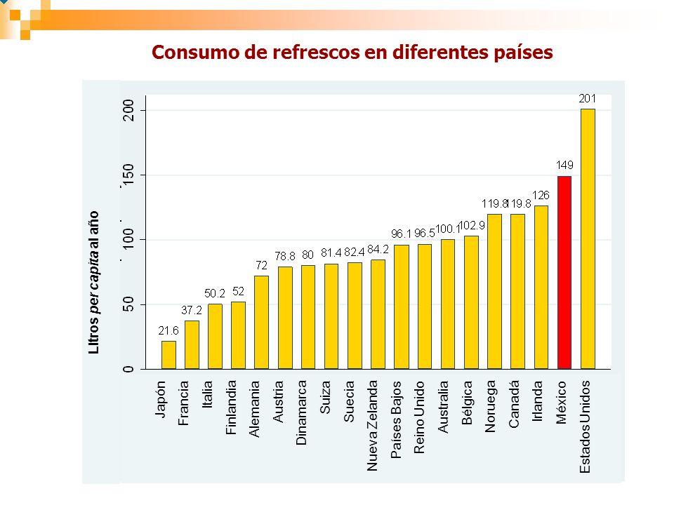 Consumo de refrescos en diferentes países Litros per capita al año Japón Francia Italia Finlandia Alemania Austria Dinamarca Suiza Suecia Nueva Zelanda Países Bajos Reino Unido Australia Bélgica Noruega Canadá Irlanda México Estados Unidos