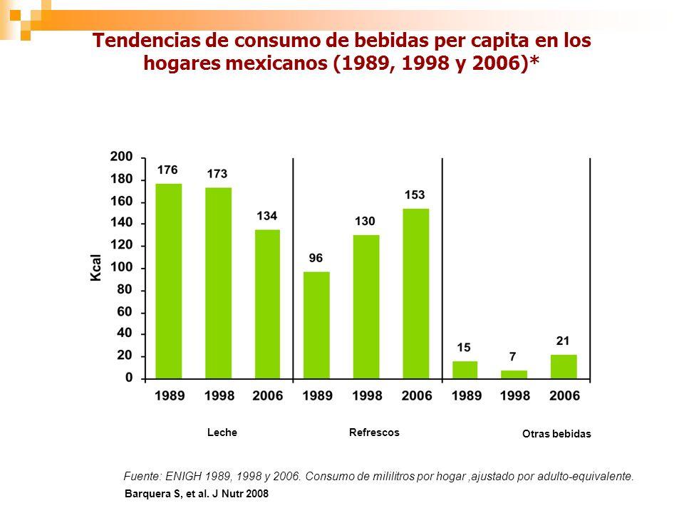 LecheRefrescos Otras bebidas Fuente: ENIGH 1989, 1998 y 2006.