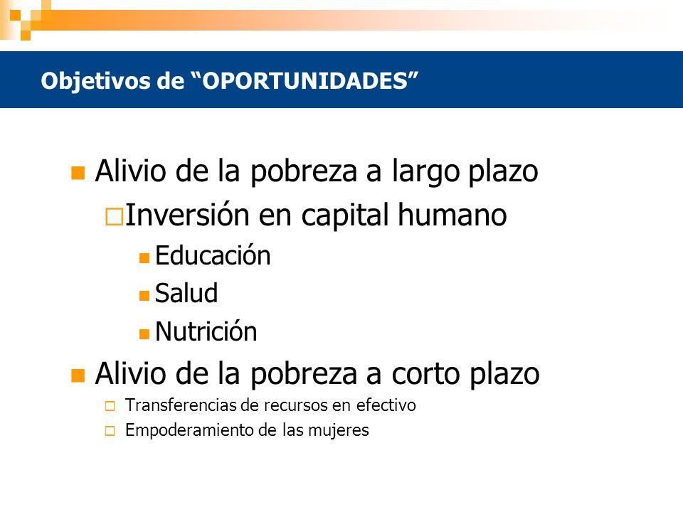 Objetivos de OPORTUNIDADES Alivio de la pobreza a largo plazo Inversión en capital humano Educación Salud Nutrición Alivio de la pobreza a corto plazo Transferencias de recursos en efectivo Empoderamiento de las mujeres