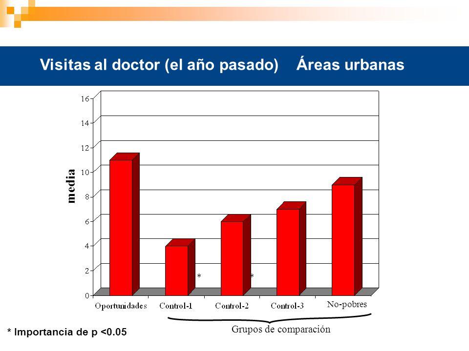Visitas al doctor (el año pasado) Áreas urbanas Grupos de comparación * Importancia de p <0.05 * * media No-pobres