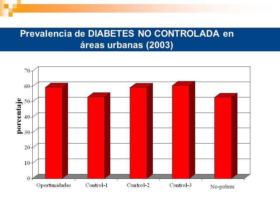 Prevalencia de DIABETES NO CONTROLADA en áreas urbanas (2003) porcentaje No-pobres