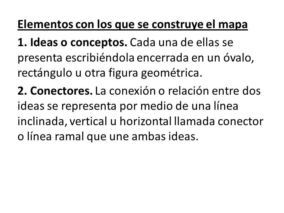 Elementos con los que se construye el mapa 1.Ideas o conceptos.