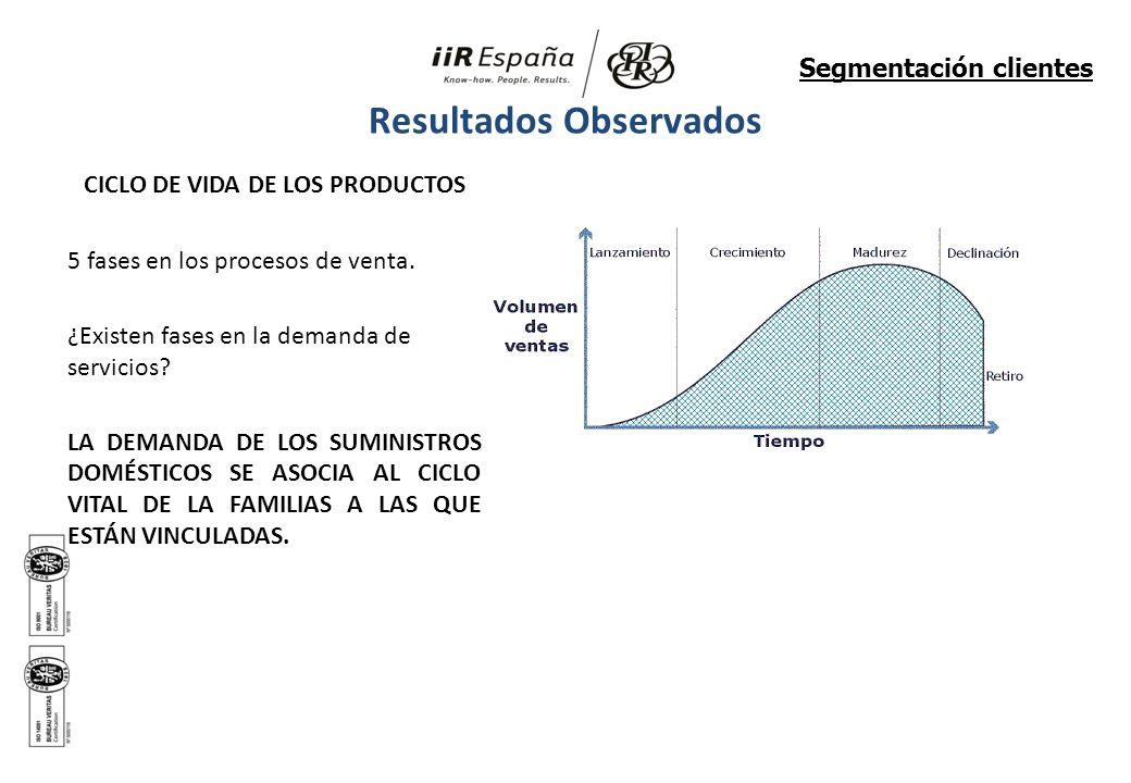 CICLO DE VIDA DE LOS PRODUCTOS 5 fases en los procesos de venta. ¿Existen fases en la demanda de servicios? LA DEMANDA DE LOS SUMINISTROS DOMÉSTICOS S