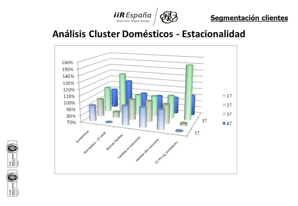 Análisis Cluster Domésticos - Estacionalidad Segmentación clientes