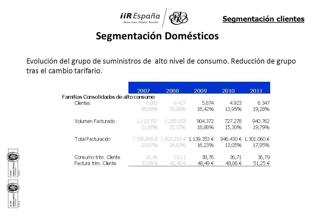 Segmentación Domésticos Evolución del grupo de suministros de alto nivel de consumo. Reducción de grupo tras el cambio tarifario. Segmentación cliente