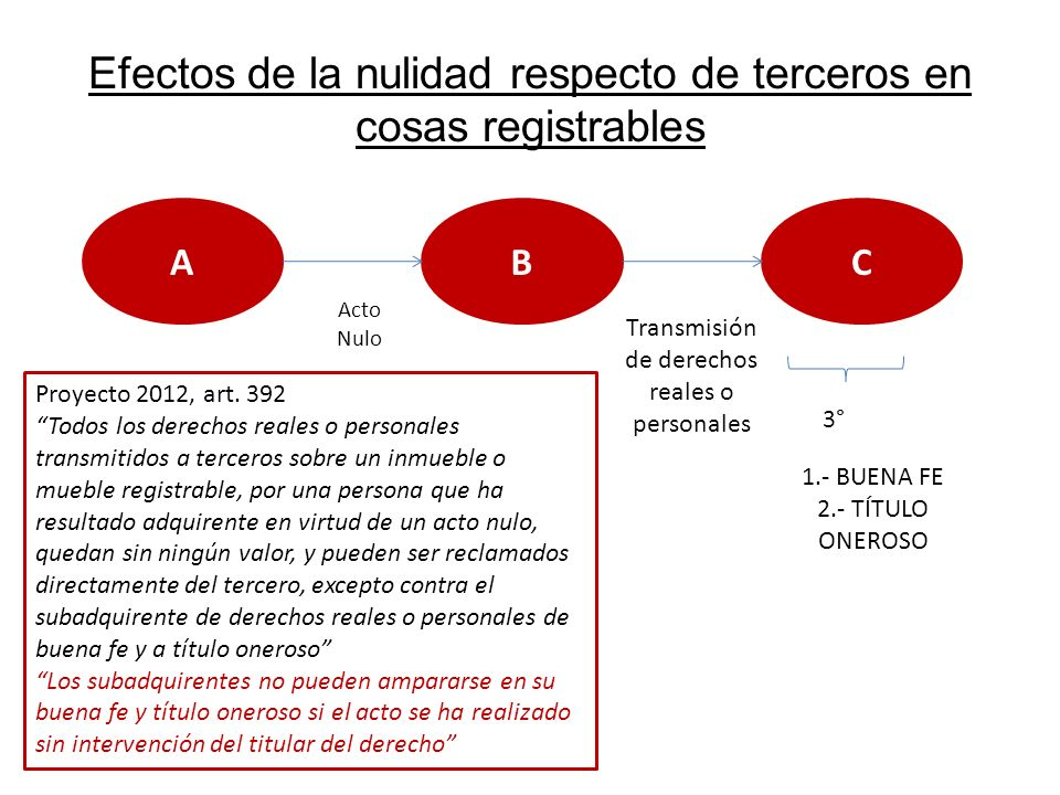 Efectos de la nulidad respecto de terceros en cosas registrables AB Acto Nulo C Transmisión de derechos reales o personales 3° 1.- BUENA FE 2.- TÍTULO