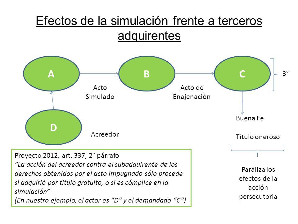 Efectos de la simulación frente a terceros adquirentes AB Acto Simulado C Acto de Enajenación 3° Buena Fe Título oneroso Paraliza los efectos de la ac