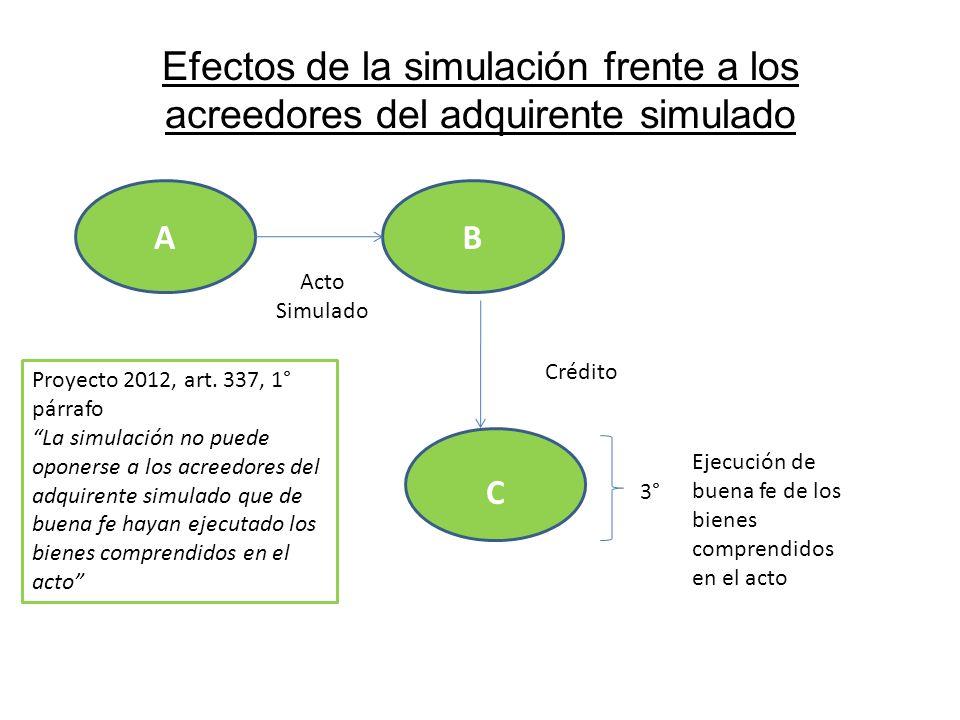 Efectos de la simulación frente a los acreedores del adquirente simulado AB Acto Simulado C Crédito 3° Ejecución de buena fe de los bienes comprendido