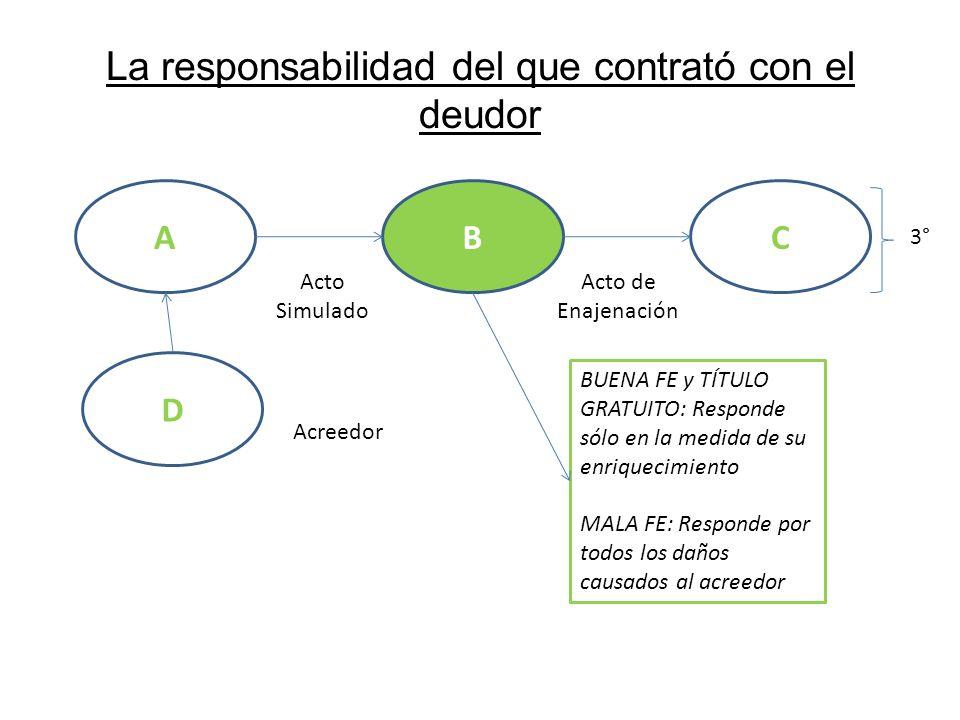 La responsabilidad del que contrató con el deudor AB Acto Simulado C Acto de Enajenación 3° BUENA FE y TÍTULO GRATUITO: Responde sólo en la medida de