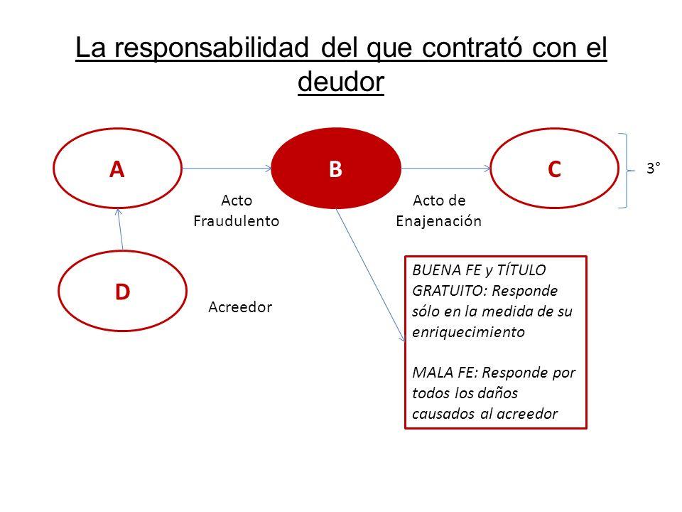 La responsabilidad del que contrató con el deudor AB Acto Fraudulento C Acto de Enajenación 3° BUENA FE y TÍTULO GRATUITO: Responde sólo en la medida