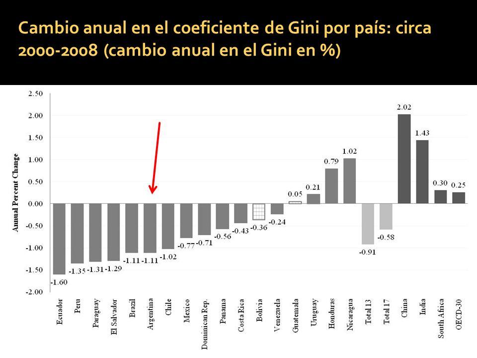 Cambio anual en el coeficiente de Gini por país: circa 2000-2008 (cambio anual en el Gini en %) 19