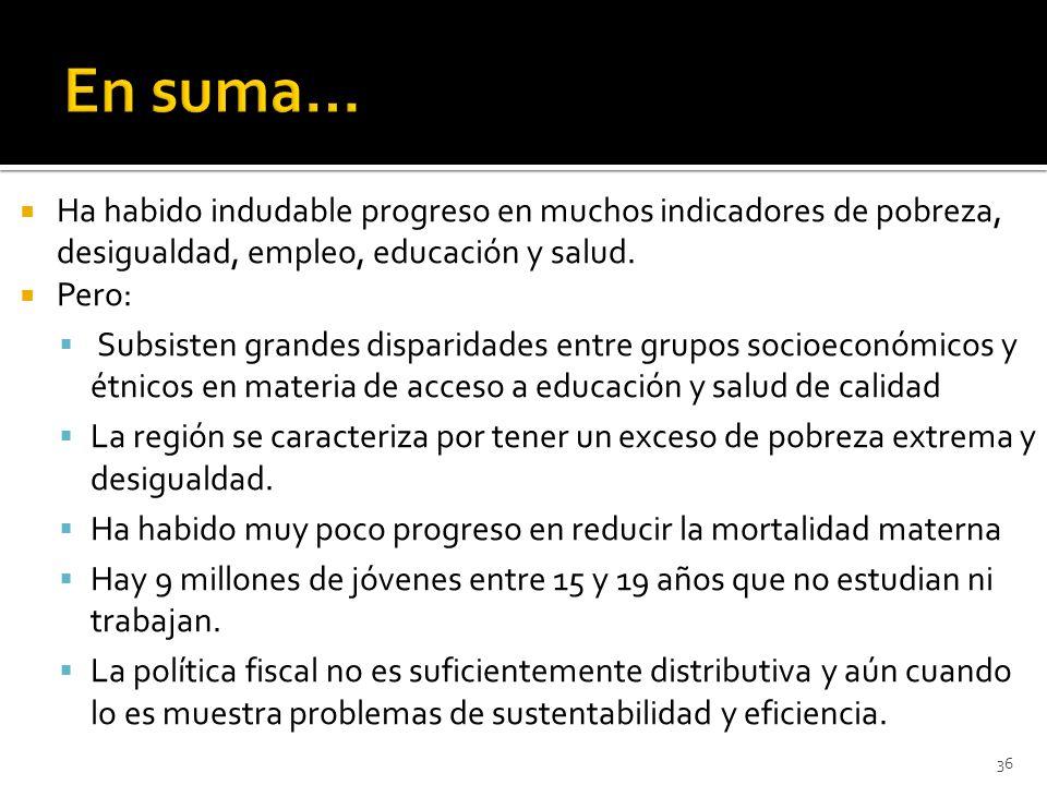 Ha habido indudable progreso en muchos indicadores de pobreza, desigualdad, empleo, educación y salud.