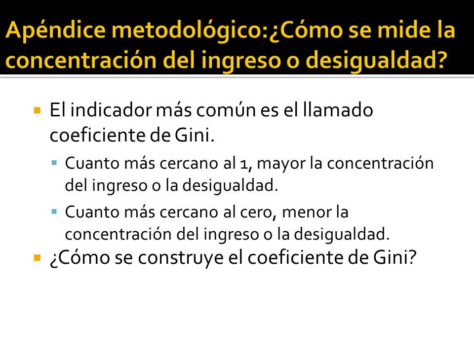 El indicador más común es el llamado coeficiente de Gini.