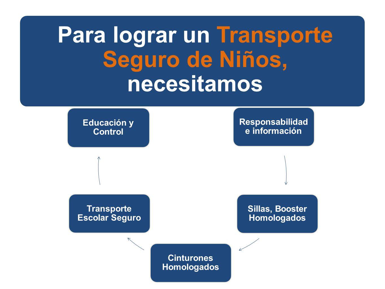 14 Transporte Seguro de Niños Responsabilidad e información Sillas, Booster Homologados Cinturones Homologados Transporte Escolar Seguro Educación y Control Para lograr un Transporte Seguro de Niños, necesitamos