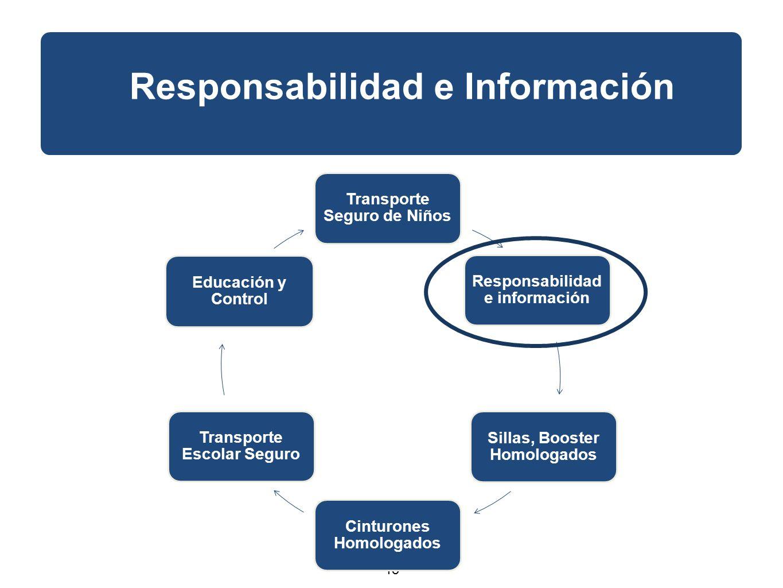 15 Responsabilidad e Información Transporte Seguro de Niños Responsabilidad e información Sillas, Booster Homologados Cinturones Homologados Transporte Escolar Seguro Educación y Control