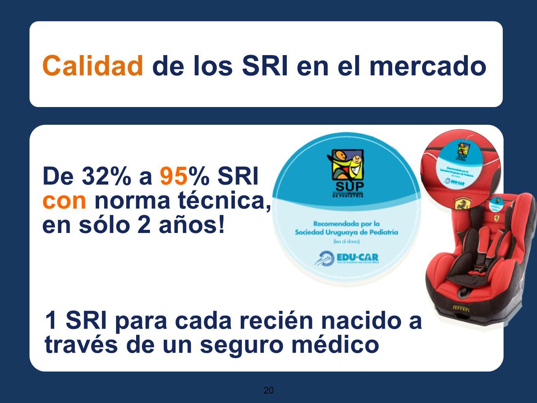 20 Calidad de los SRI en el mercado De 32% a 95% SRI con norma técnica, en sólo 2 años.