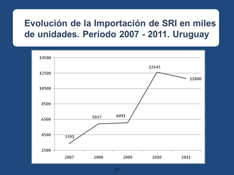 21 Evolución de la Importación de SRI en miles de unidades. Período 2007 - 2011. Uruguay