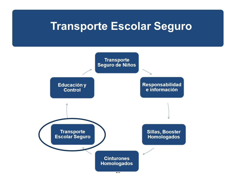 25 Transporte Escolar Seguro Transporte Seguro de Niños Responsabilidad e información Sillas, Booster Homologados Cinturones Homologados Transporte Escolar Seguro Educación y Control