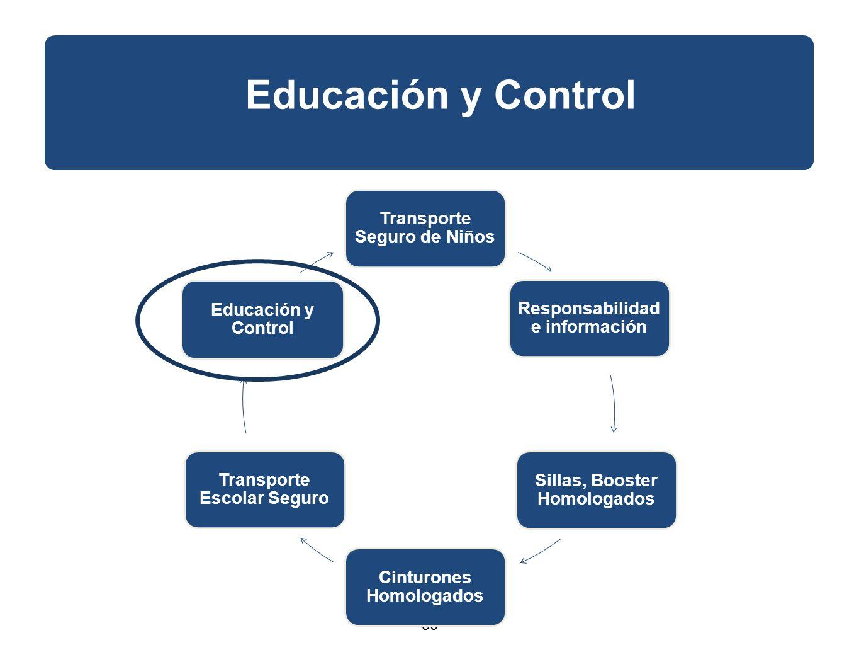 30 Educación y Control Transporte Seguro de Niños Responsabilidad e información Sillas, Booster Homologados Cinturones Homologados Transporte Escolar Seguro Educación y Control