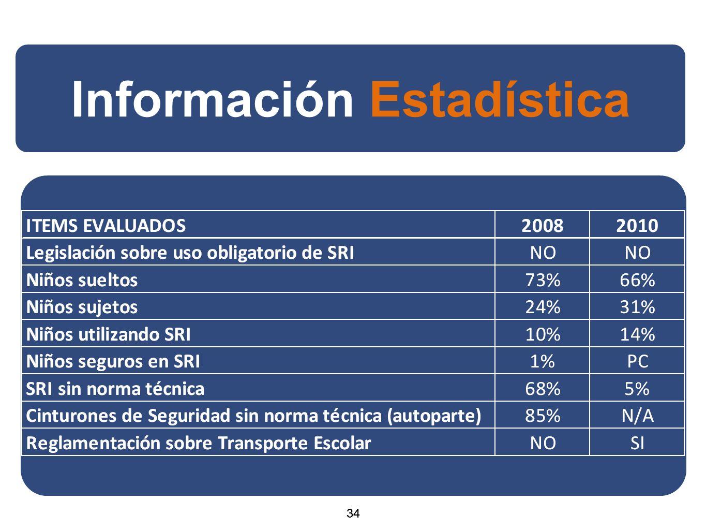 34 Información Estadística