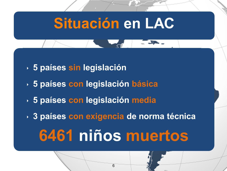 6 Situación en LAC 5 países sin legislación 5 países con legislación básica 5 países con legislación media 3 países con exigencia de norma técnica 6461 niños muertos 6