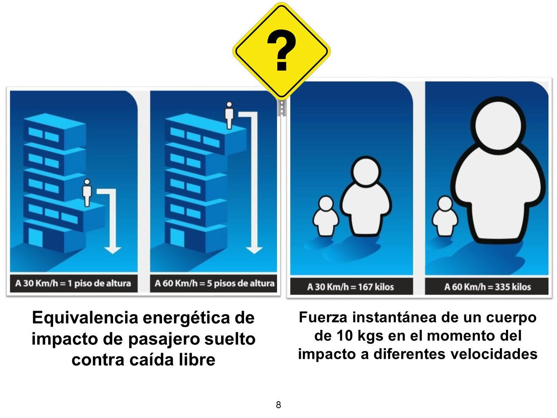 8 Equivalencia energética de impacto de pasajero suelto contra caída libre Fuerza instantánea de un cuerpo de 10 kgs en el momento del impacto a diferentes velocidades