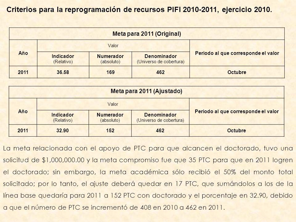 La meta relacionada con el apoyo de PTC para que alcancen el doctorado, tuvo una solicitud de $1,000,000.00 y la meta compromiso fue que 35 PTC para que en 2011 logren el doctorado; sin embargo, la meta académica sólo recibió el 50% del monto total solicitado; por lo tanto, el ajuste deberá quedar en 17 PTC, que sumándolos a los de la línea base quedaría para 2011 a 152 PTC con doctorado y el porcentaje en 32.90, debido a que el número de PTC se incrementó de 408 en 2010 a 462 en 2011.