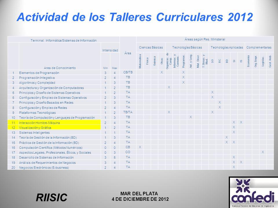 Actividad de los Talleres Curriculares 2012 RIISIC MAR DEL PLATA 4 DE DICIEMBRE DE 2012 Terminal: Informática/Sistemas de Información Área Áreas según Res.