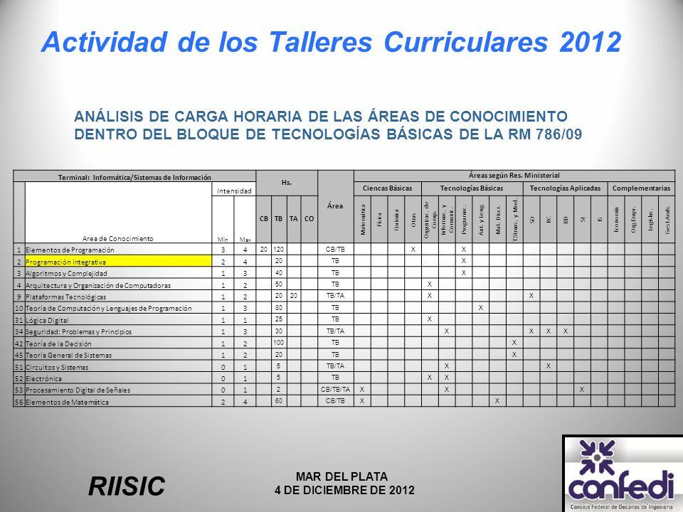 Actividad de los Talleres Curriculares 2012 RIISIC MAR DEL PLATA 4 DE DICIEMBRE DE 2012 Terminal: Informática/Sistemas de Información Hs.