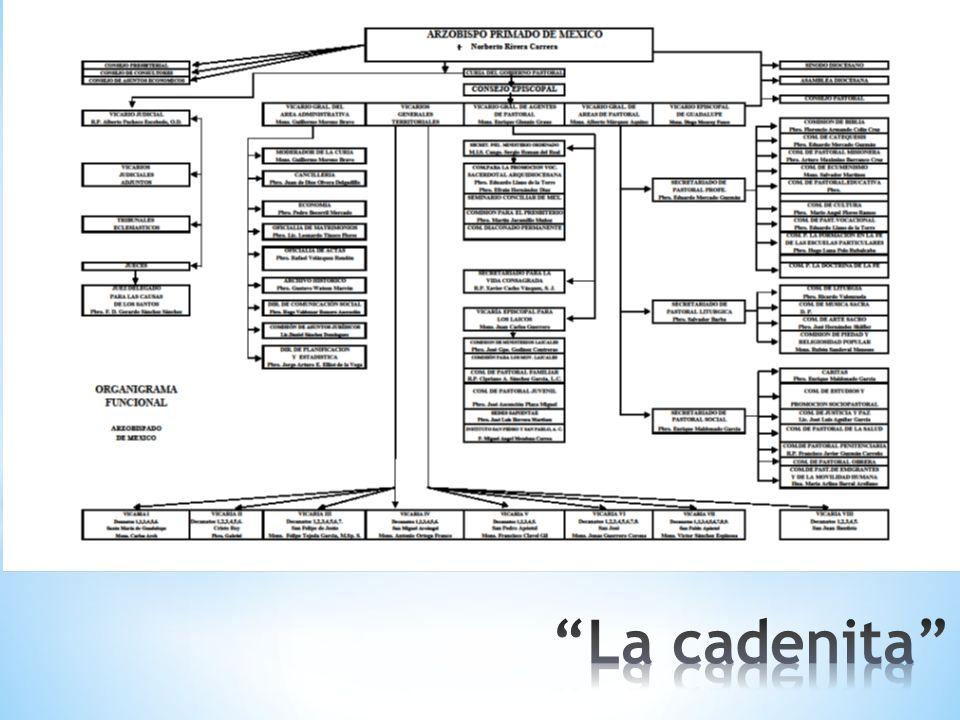 Decanato: Falta coordinación y participación //// Comunicación de decanato a parroquia, muy deficiente / No se aplican programas de la arquidiócesis.