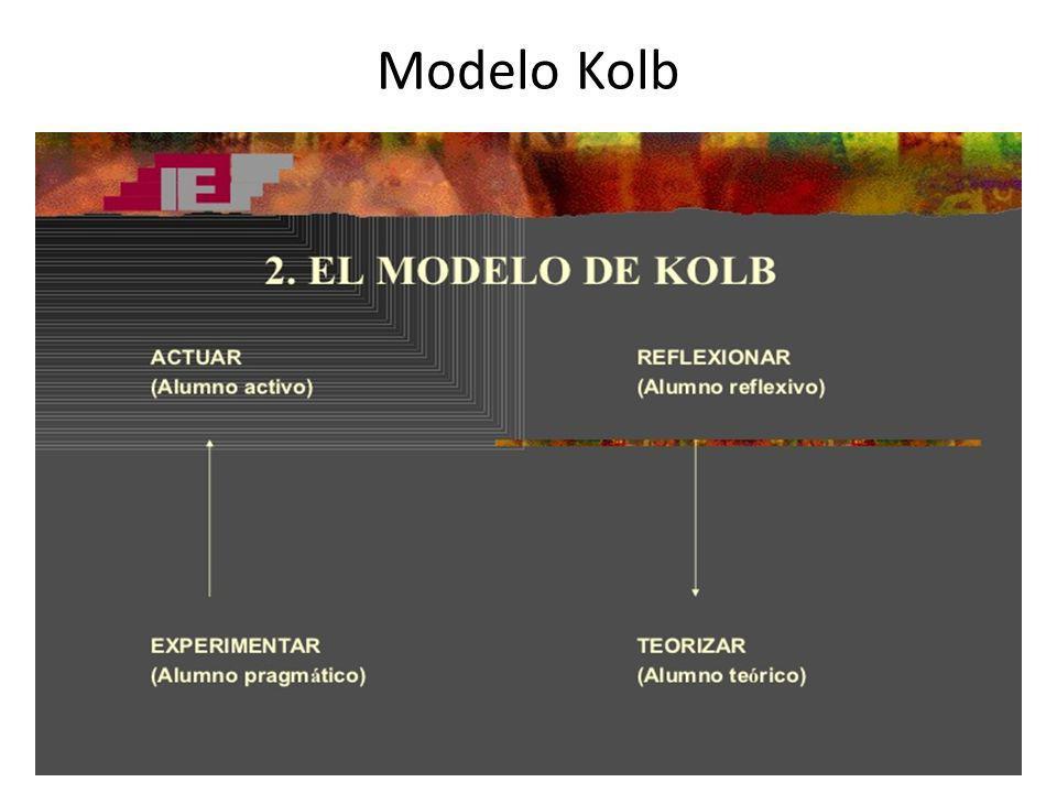 Modelo Kolb