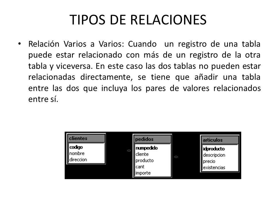 Relación Varios a Varios: Cuando un registro de una tabla puede estar relacionado con más de un registro de la otra tabla y viceversa.