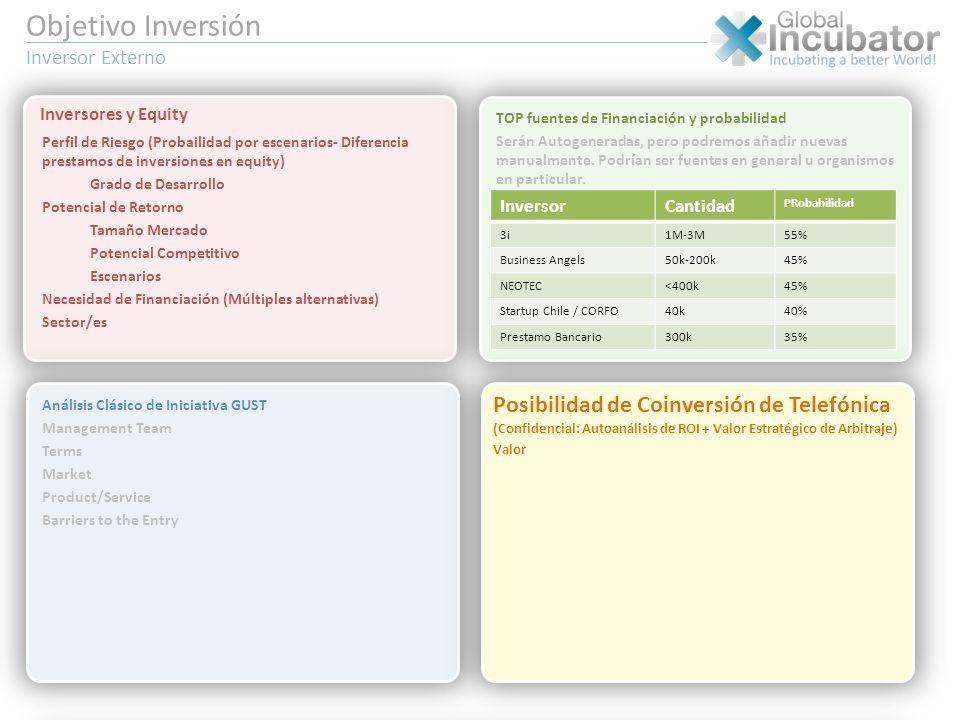 Perfil de Riesgo (Probailidad por escenarios- Diferencia prestamos de inversiones en equity) Grado de Desarrollo Potencial de Retorno Tamaño Mercado P