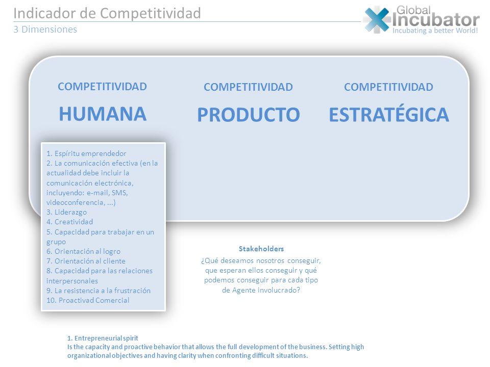 Indicador de Competitividad 3 Dimensiones COMPETITIVIDAD HUMANA CUADRO DE MANDOS 1. Espíritu emprendedor 2. La comunicación efectiva (en la actualidad