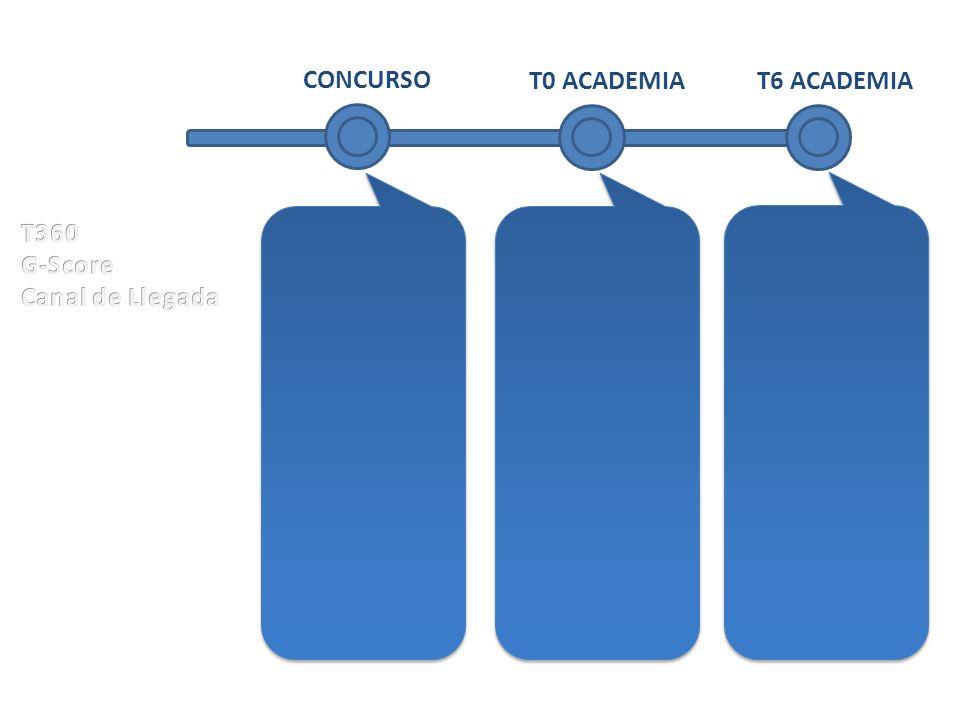 CONCURSO T0 ACADEMIA T6 ACADEMIA