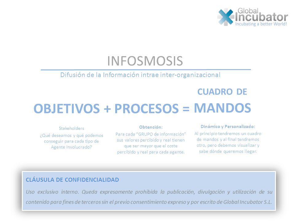 CLÁUSULA DE CONFIDENCIALIDAD Uso exclusivo interno. Queda expresamente prohibida la publicación, divulgación y utilización de su contenido para fines