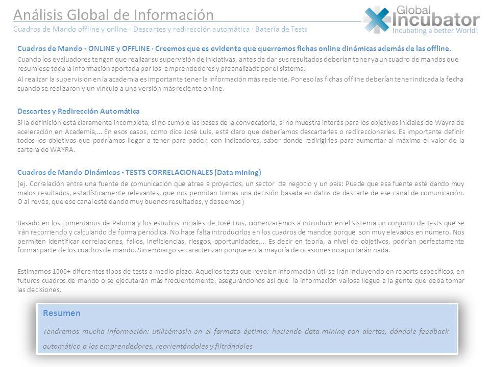 Análisis Global de Información Cuadros de Mando offline y online · Descartes y redirección automática · Batería de Tests Cuadros de Mando - ONLINE y O